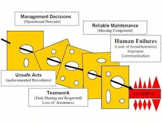 Swiss Cheese Model    A Complex Accidents Can Be Understood