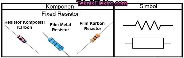 jenis fixed resistor resistor nilai tetap