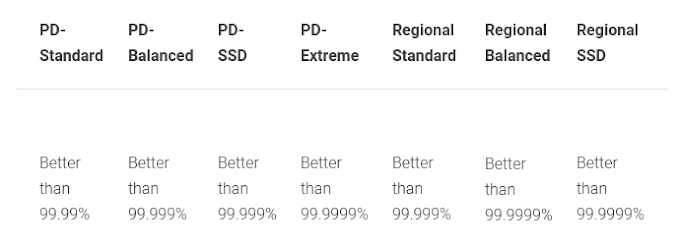 High durability options for Compute Engine workloads