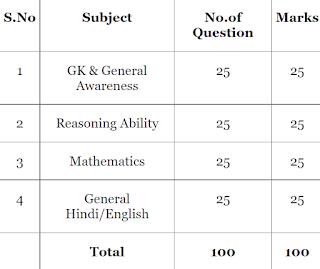 Anganwadi syllabus in Hindi