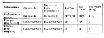 BCP for RMS Offices (Mail Offices) of India Post (step by step SOP)
