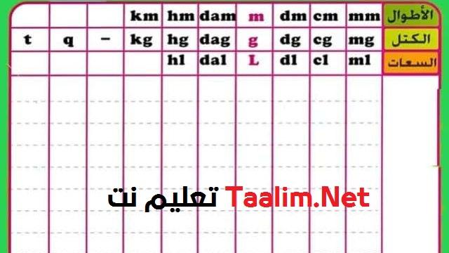 جدول التحويلات كامل: جدول المتر والجرام واللتر والمتر مربع والمتر المكعب