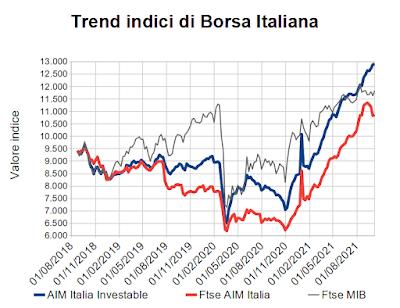 Trend indici di Borsa Italiana al 8 ottobre 2021