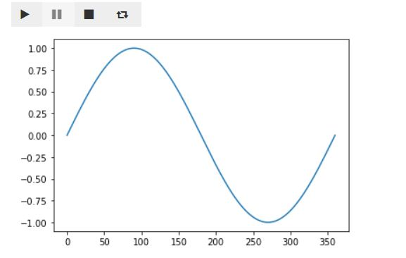 2D Graph Animation in Jupyter Notebook
