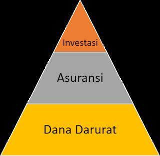 piramida perencanaan keuangan