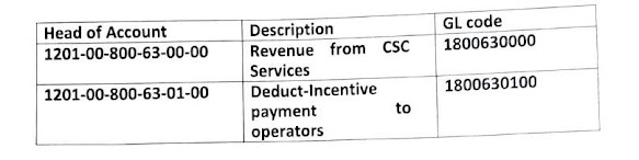 Latest CSC Incentive for post office employees