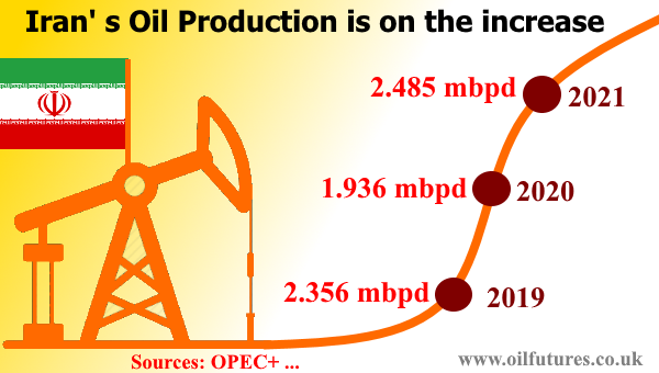 Iranian oil production in July 2021