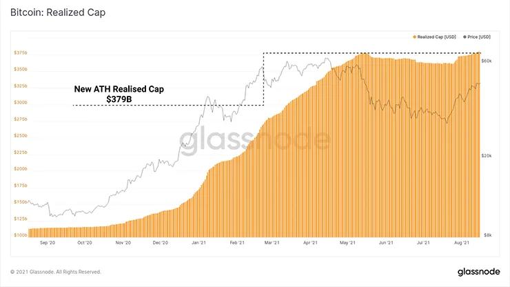 График реализованной капитализации