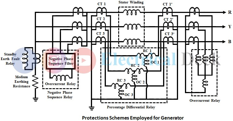 Generator Fault and Protection Schemes Employed