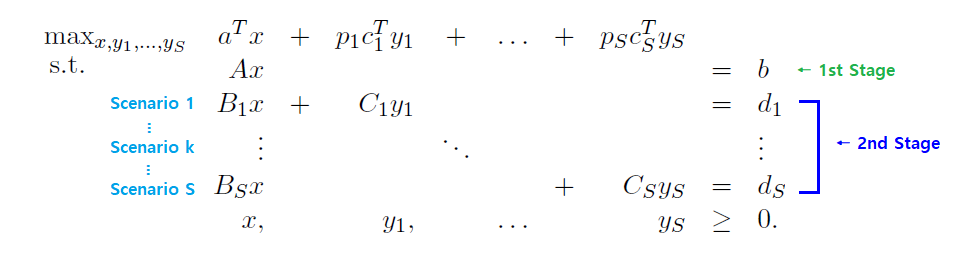 Two-Stage Stochastic Linear Programming using R