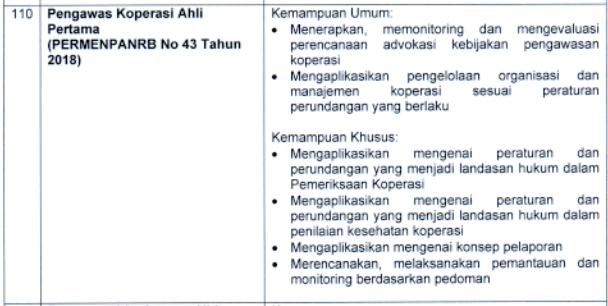 kisi kisi materi skb Pengawas Koperasi Ahli Pertama formasi cpns tahun 2021 tomatalikuang.com