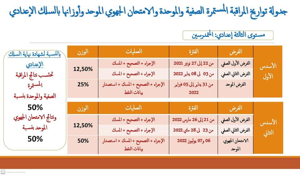 جدولة تواريخ المراقبة المستمرة و الموحدة و الامتحان الجهوي: اولى اعدادي+الثاني و الثالثة اعدادي 2021-2022
