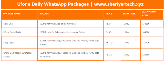Ufone Daily WhatsApp Packages