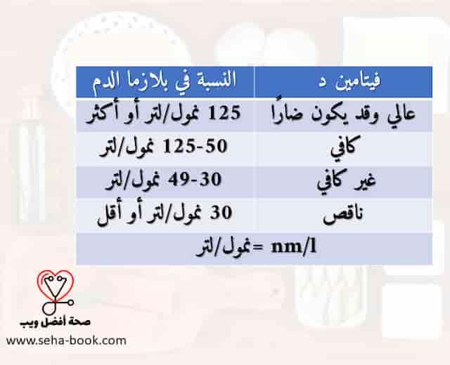 مستويات ونسب فيتامين د الطبيعية