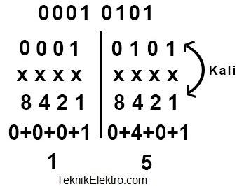 contoh soal konversi biner ke heksadesimal