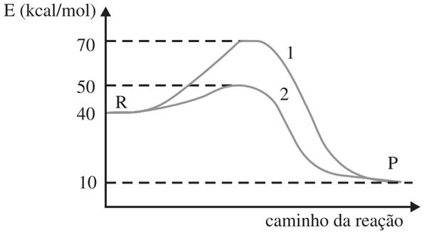 As curvas representam a mesma reação ocorrendo na presença e na ausência de enzima. Considere que os valores para Energia constantes nos itens estão todos em kcal/mol.