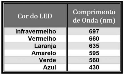 Cor de LED