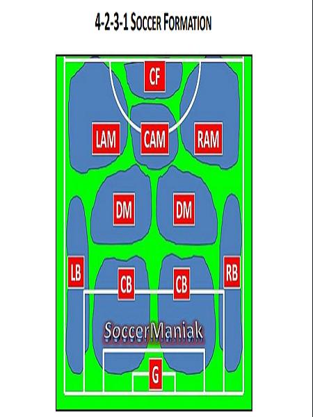 4-2-3-1 SOCCER FORMATION PDF