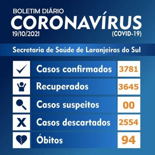 Covid-19: Laranjeiras registrou 11 novos casos nesta terça-feira