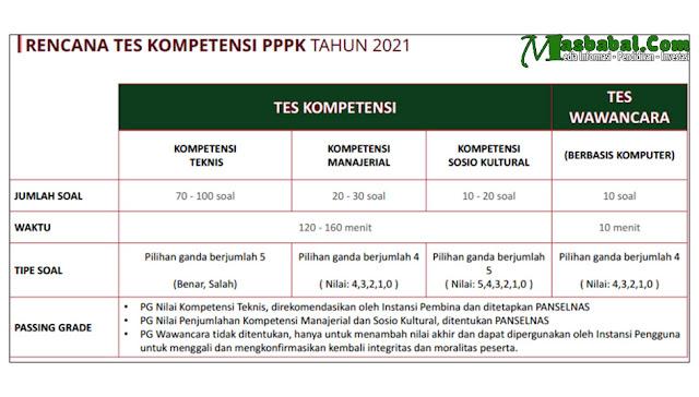 SISTEM PENILAIAN PPPK TAHUN 2021