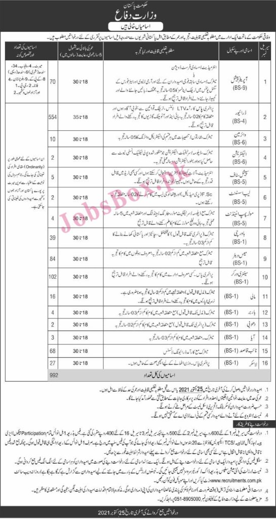 www.recruitments.com.pk - MOD Ministry of Defence Jobs 2021 in Pakistan