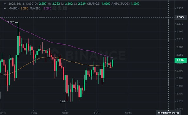 Cardano price targets a breakout above $2.45