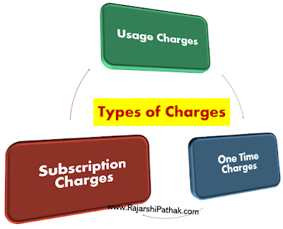 Types of Charges in Telcos by Rajarshi Pathak