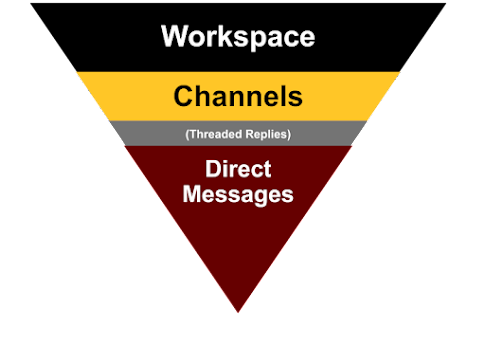 Pyramid of Slack levels with the base at the top as the largest unit. The order of levels goes Workspace, Channels, Threaded replies, and then Direct Messages