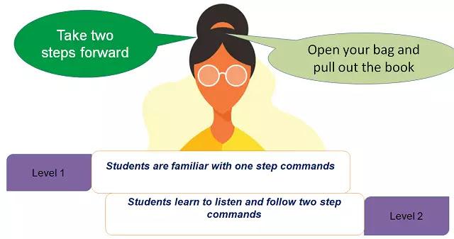 Teaching TPR in a Multi-level Classroom