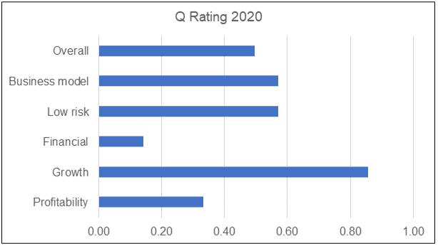 Petron Q Rating