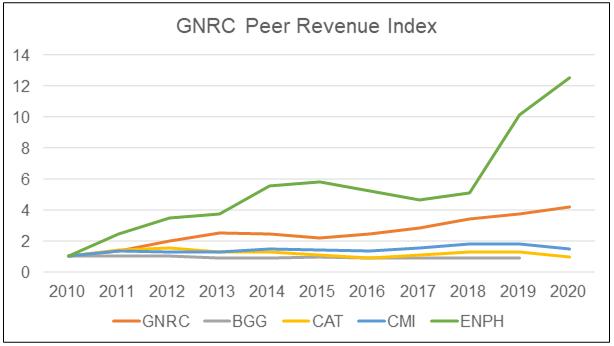 GNRC Peer Revenue Index