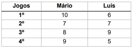 A tabela abaixo apresenta o número de gols marcados por Mário e Luís em um torneio de futsal