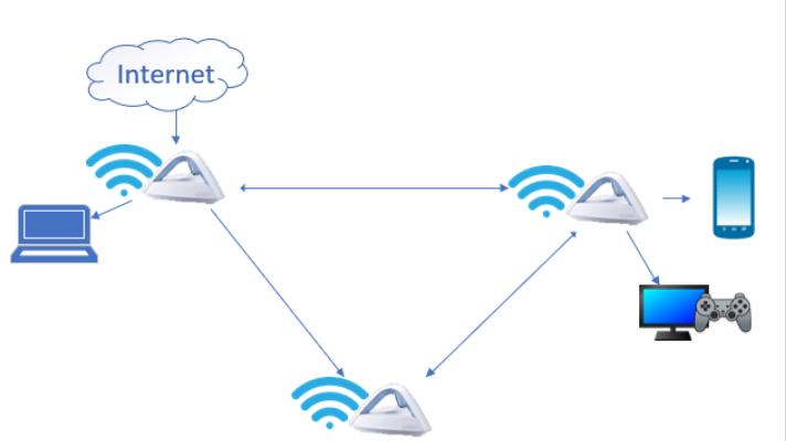 Wifi Mesh System