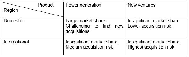 GNRC risk matrix