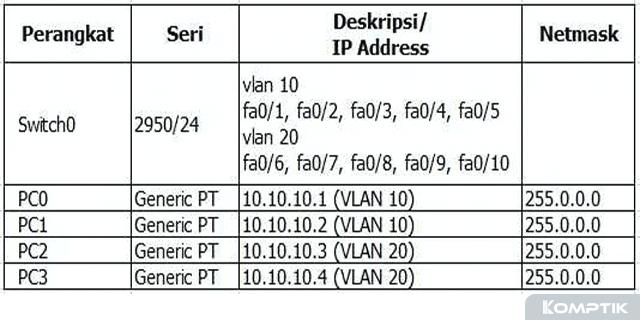 Cara Konfigurasi VLAN di Cisco Packet Tracer Dengan 1 Switch