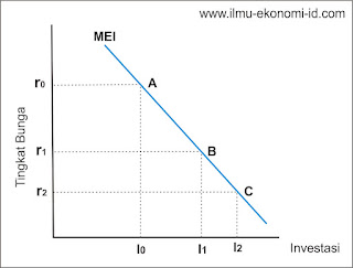 Teori Investasi : Pengertian Investasi, Proses Investasi, Faktor yang Mempengaruhi Investasi, dan Kurva Fungsi Investasi