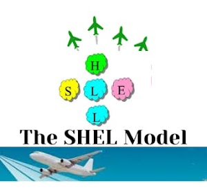 The SHEL Model |  A Basic Aid to Understand Human Factors in Aviation
