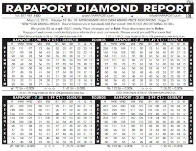 Danh sách giá kim cương Rapaport là gì?