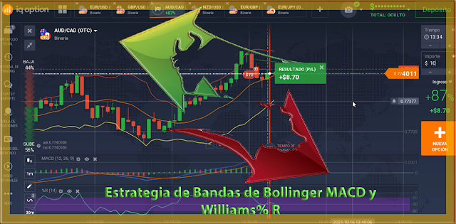 Estrategia de Bandas de Bollinger MACD y  Williams% R