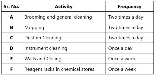 SOP for Cleaning of Quality Control Laboratory