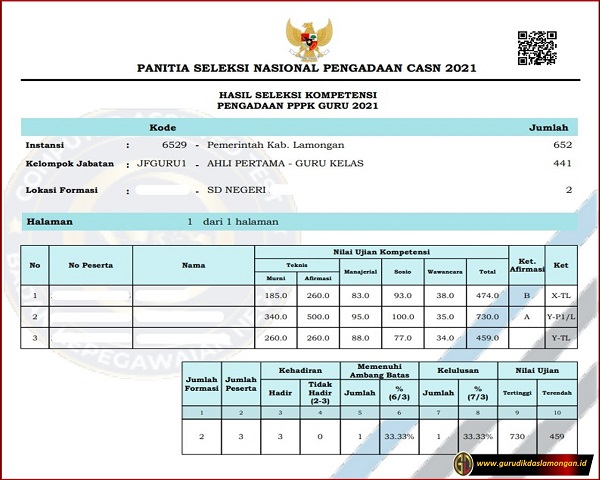 Cek Kelulusan Hasil Seleksi Kompetensi Tahap 1 Pengadaan PPPK Guru 2021 Jawa Timur. Unduh Kab/Kota