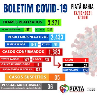 Boletim Covid-19 registra 01 caso ativo em Piatã