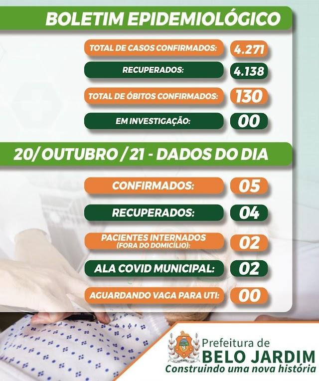 Belo Jardim registra 5 novos casos da covid-19 nesta quarta-feira (20/10)