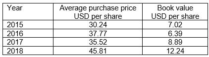 GNRC share buyback