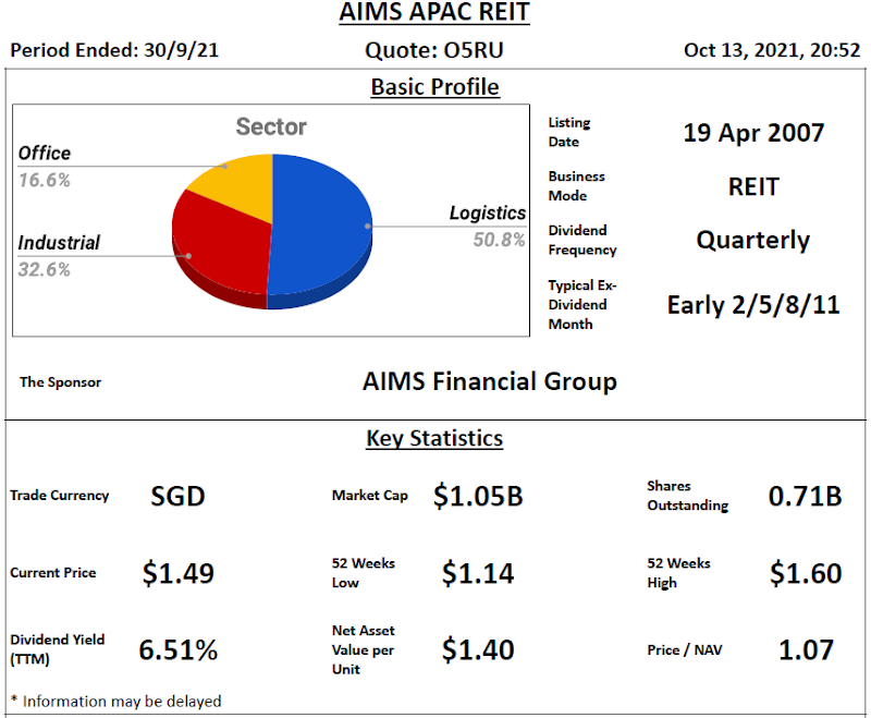 AIMS APAC REIT Review @ 14 October 2021