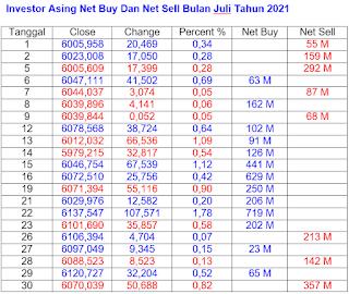 Net Buy dan Net Sell Juli 2021