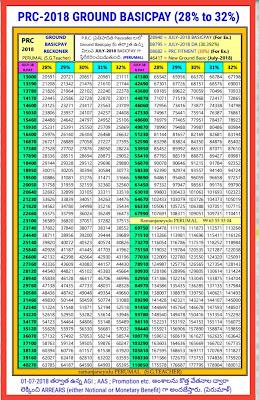 PRC-2018 GROUND BASICPAY (28% to 32%)