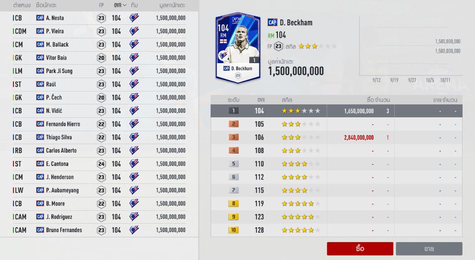 FIFA ONLINE 4   Ngắm nhìn chỉ số thẻ các cầu thủ mùa giải Captains Class mới ra mắt hôm nay