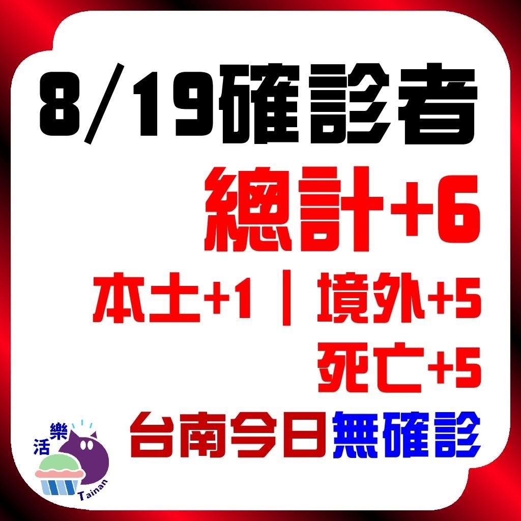 CDC公告,今日(8/20)確診:9。本土+6、境外+3、死亡+1。台南今日無確診(+0)(連54天)。