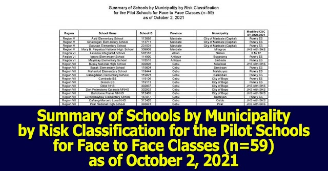 Summary of Schools by Municipality by Risk Classification for the Pilot Schools for Face to Face Classes(n=59) as of October 2, 2021